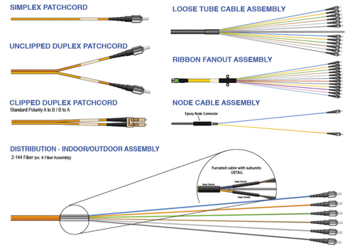 Custom Fiber Optic Cable Assembly